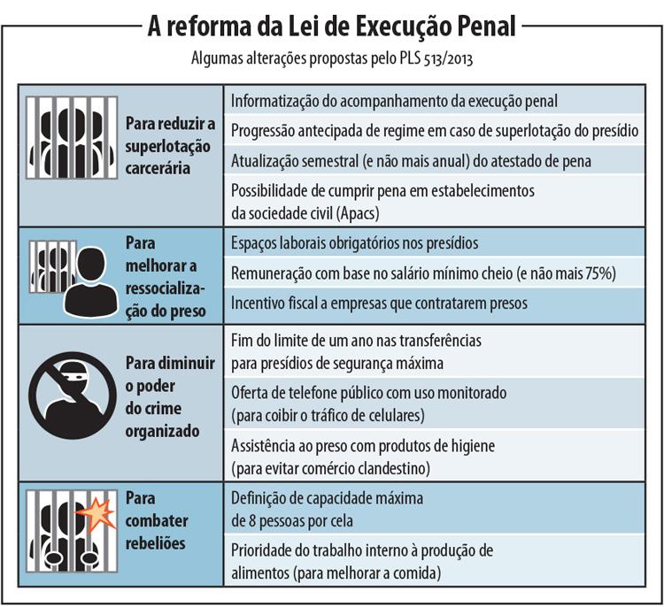 Senado aprova reforma na Lei de Execução Penal (LEP)