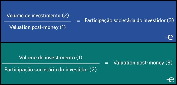 Fórmulas de valuation