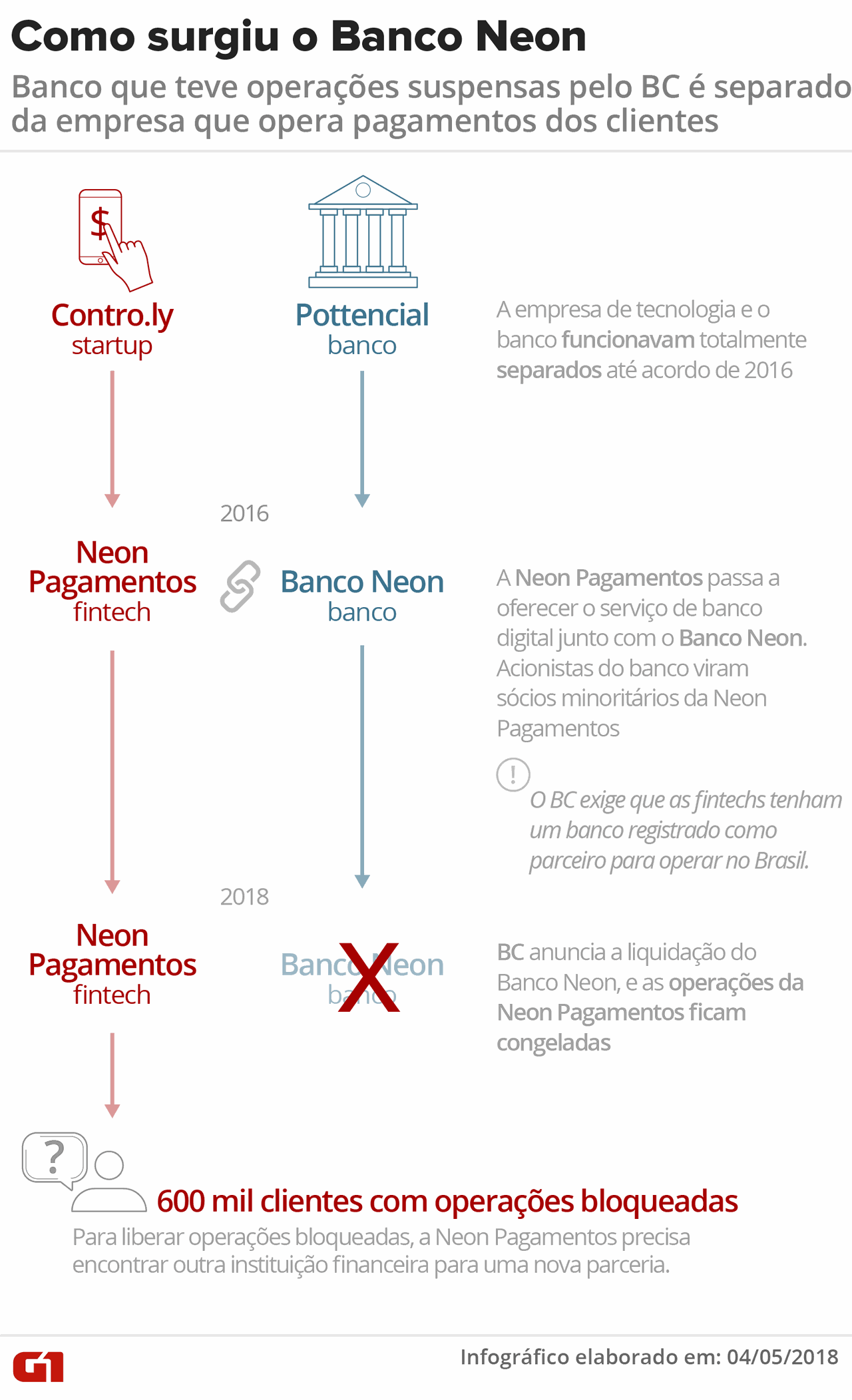 infográfico banco Neon